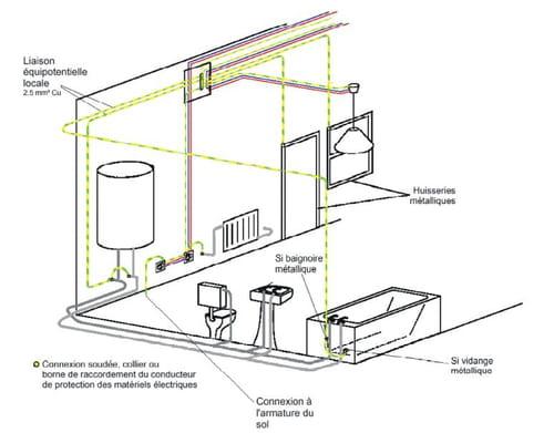 la connection partir dune prise est possible si le conducteur de protection de la prise nest pas infrieur 25 mm - Equipotentielle Salle De Bain