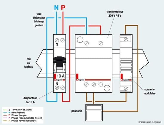 schema pour emplacement de gaine pour un portail sonnette moteur etc. Black Bedroom Furniture Sets. Home Design Ideas