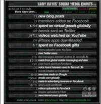 Les statistiques du Web Social en temps réel grâce au Gary's social media count