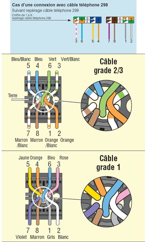 prise rj45 correspondance couleur avec cable. Black Bedroom Furniture Sets. Home Design Ideas