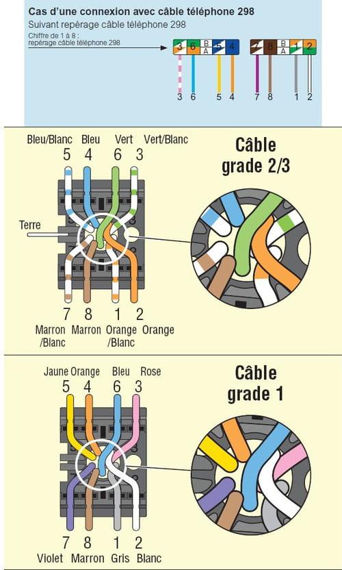 prise rj45 correspondance couleur avec cable