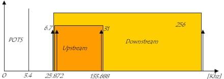 Répartition des canaux DMT sur POTS avec EC
