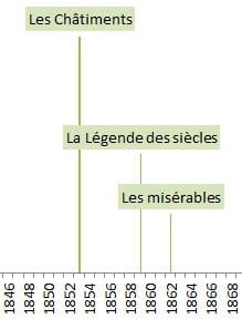 Frise Chronologique Sous Excel Comment ça Marche