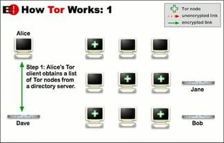 Télécharger Tor Browser (gratuit)
