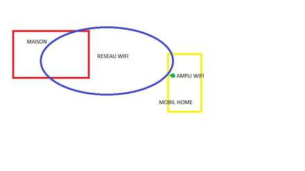 un amplificateur wifi est il suffissant forum r seau. Black Bedroom Furniture Sets. Home Design Ideas
