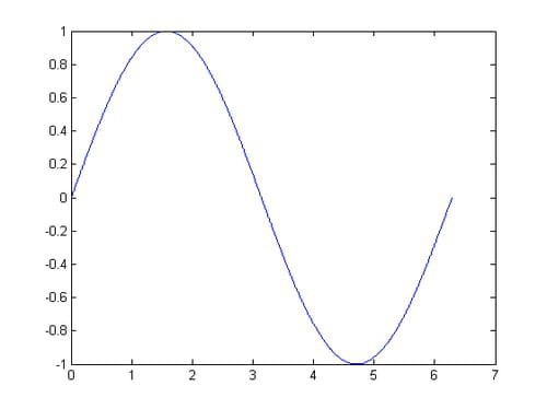 repr u00e9sentation des courbes sous matlab