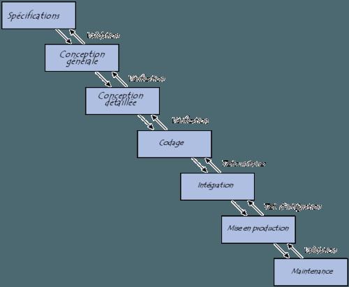 Cycle De Vie Dun Logiciel