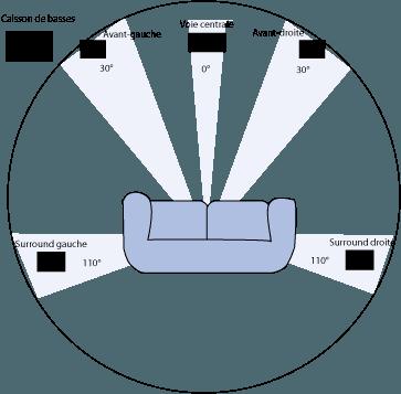 configuration spatiale d\