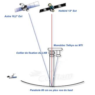 R glage parabole r solu for Regler une antenne satellite