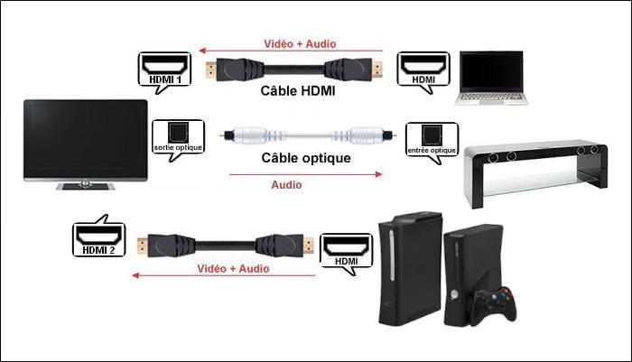 pas besoin de faire une liaison hdmi entre la tv et le meuble les images et le son des appareils seront transmis via leurs connexions hdmi la tv et le