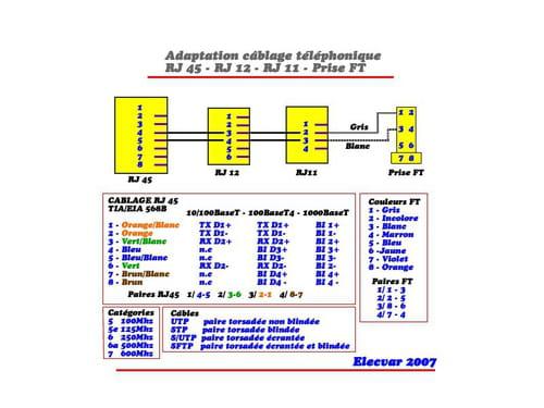 Transformer prise rj45 en rj11 r solu for Branchement prise telephone 4 fils