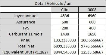 Augmentation De Salaire Ou Vehicule De Fonction