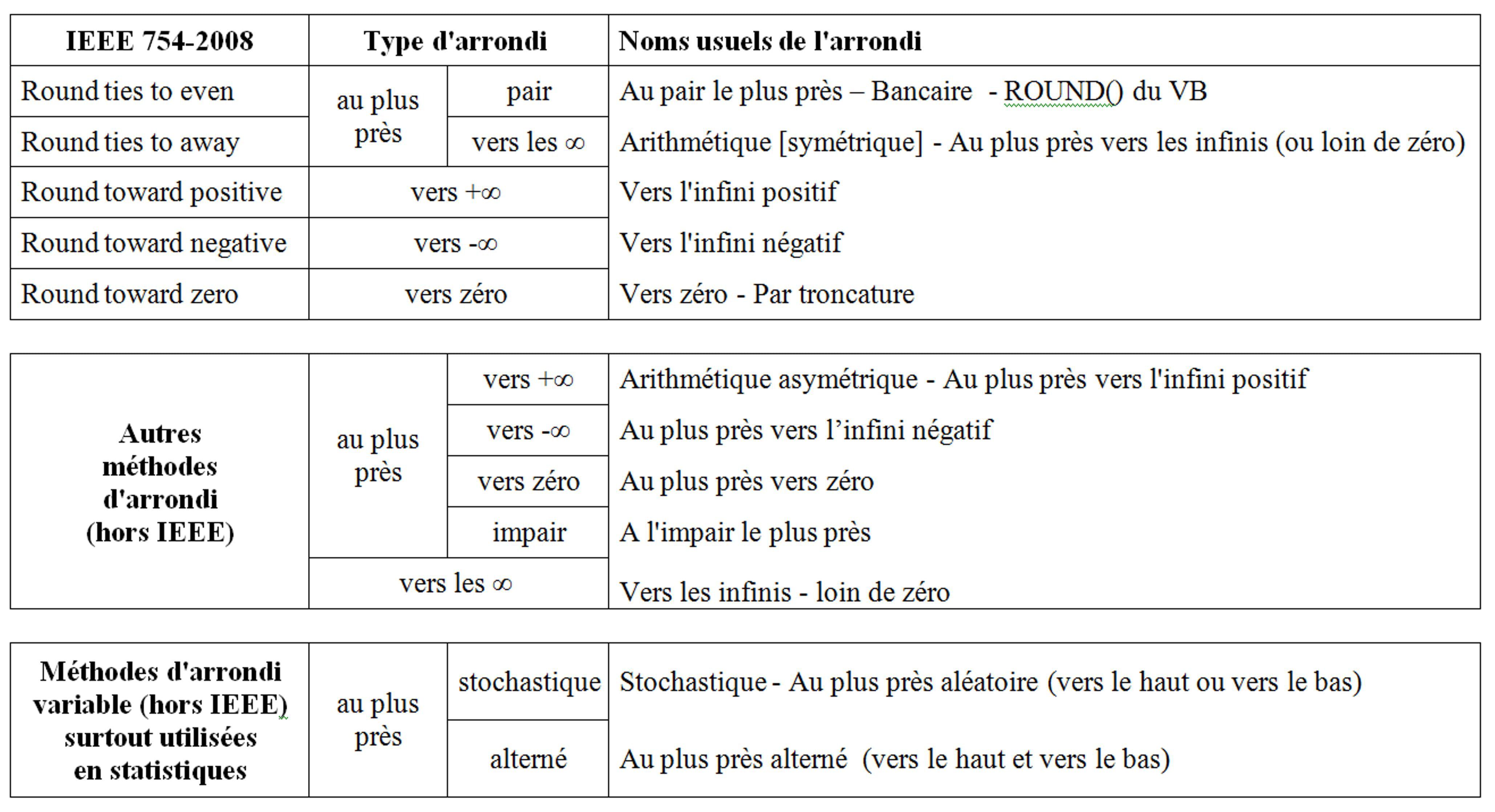 Vba Vb6 Les Fonctions D Arrondi