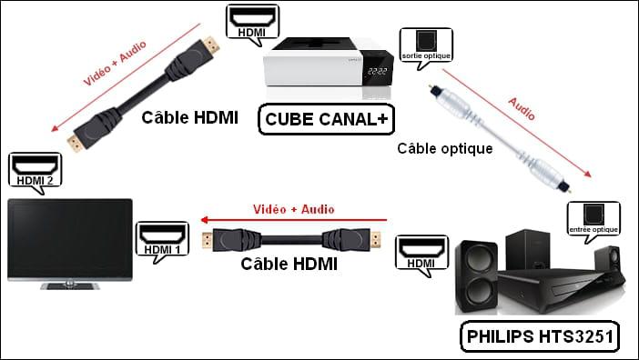 branchement hc tv et bo tier carr canal plus. Black Bedroom Furniture Sets. Home Design Ideas