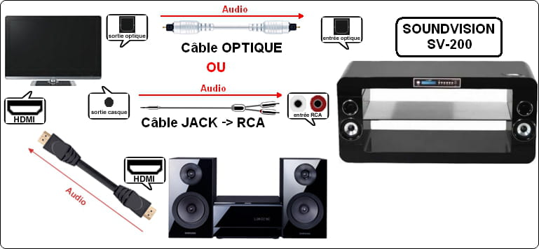 comment brancher meuble home cin ma soundvision sv 200w. Black Bedroom Furniture Sets. Home Design Ideas